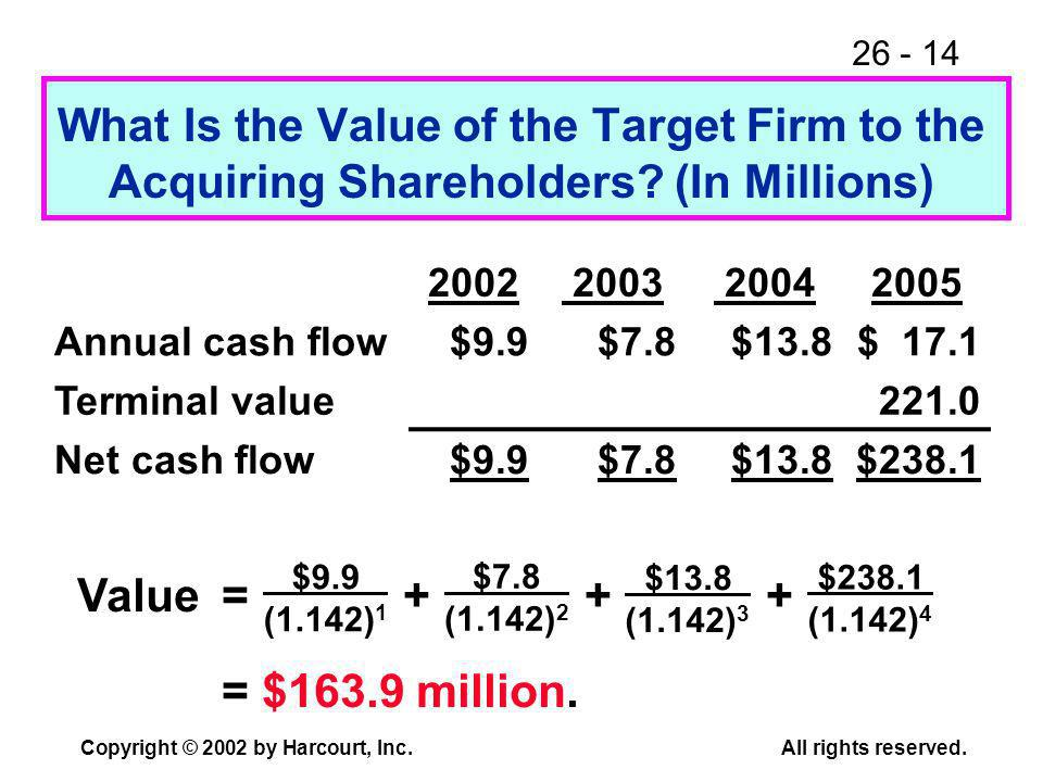 26 - 14 Copyright © 2002 by Harcourt, Inc.All rights reserved. What Is the Value of the Target Firm to the Acquiring Shareholders? (In Millions) Value