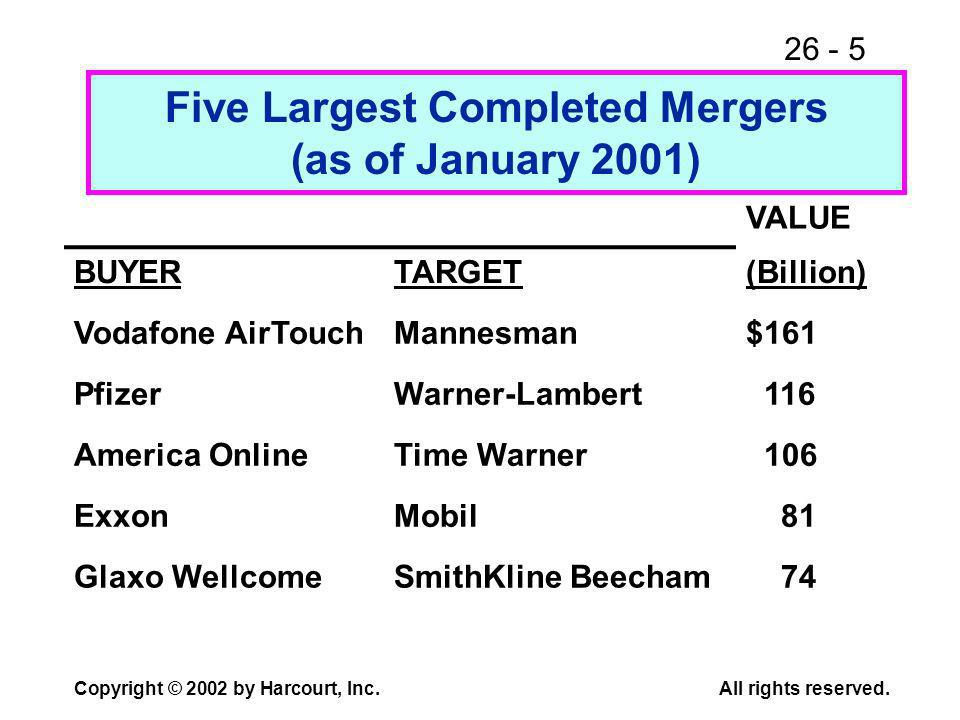 26 - 5 Copyright © 2002 by Harcourt, Inc.All rights reserved. Five Largest Completed Mergers (as of January 2001) VALUE BUYERTARGET(Billion) Vodafone