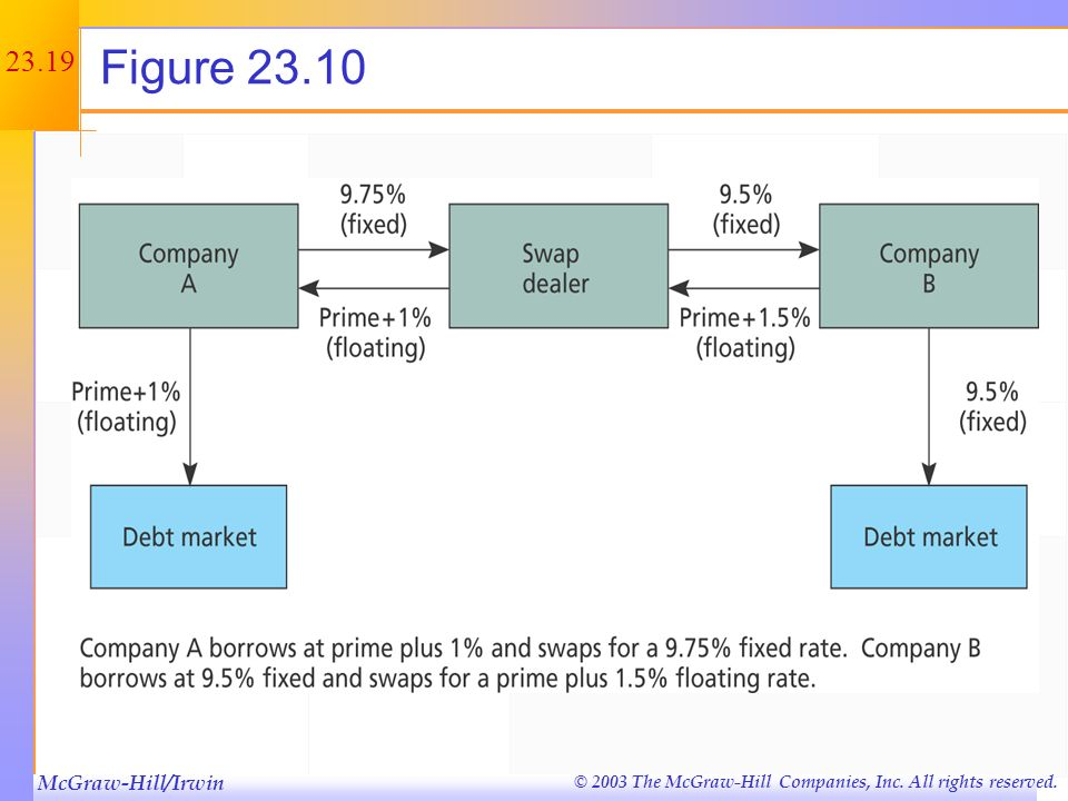 McGraw-Hill/Irwin © 2003 The McGraw-Hill Companies, Inc. All rights reserved. 23.18 Example: Interest Rate Swap Consider the following interest rate s