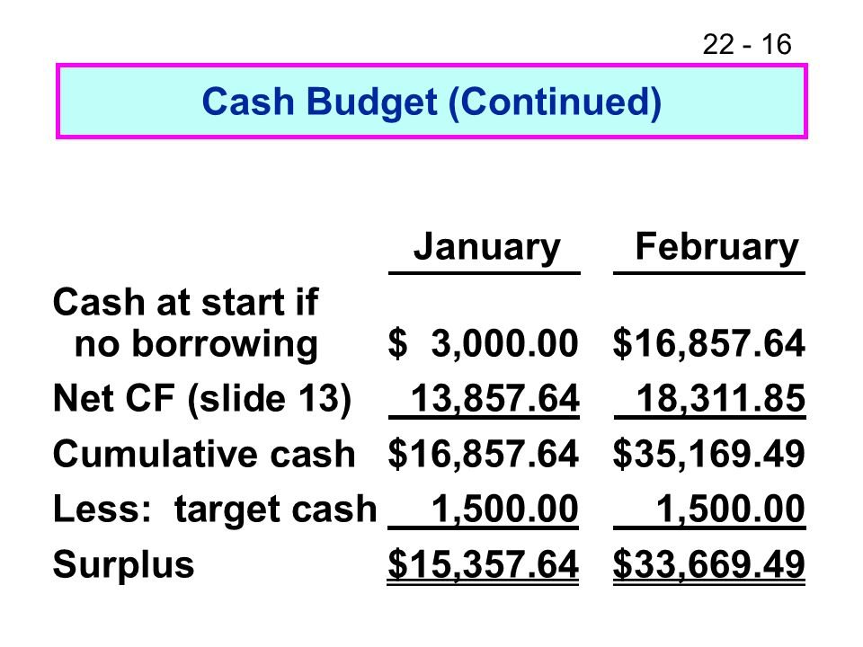 22 - 16 Cash Budget (Continued) January February Cash at start if no borrowing$ 3,000.00$16,857.64 Net CF (slide 13) 13,857.64 18,311.85 Cumulative ca