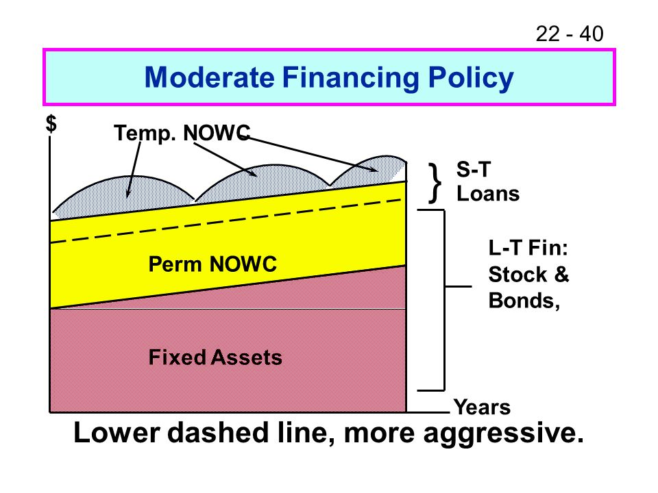 22 - 40 Years $ Perm NOWC Fixed Assets Temp. NOWC Lower dashed line, more aggressive. } S-T Loans L-T Fin: Stock & Bonds, Moderate Financing Policy