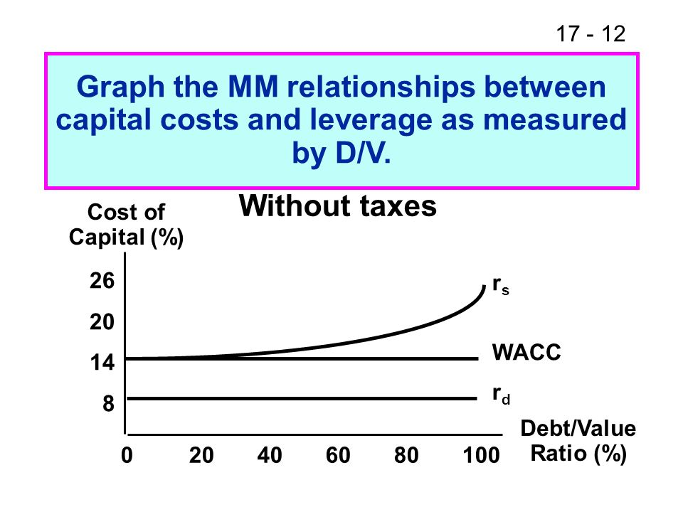 17 - 12 Graph the MM relationships between capital costs and leverage as measured by D/V. Without taxes Cost of Capital (%) 26 20 14 8 020406080100 De