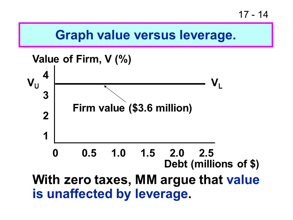 17 - 14 Graph value versus leverage. Value of Firm, V (%) 43214321 00.51.01.52.02.5 Debt (millions of $) VLVL VUVU Firm value ($3.6 million) With zero