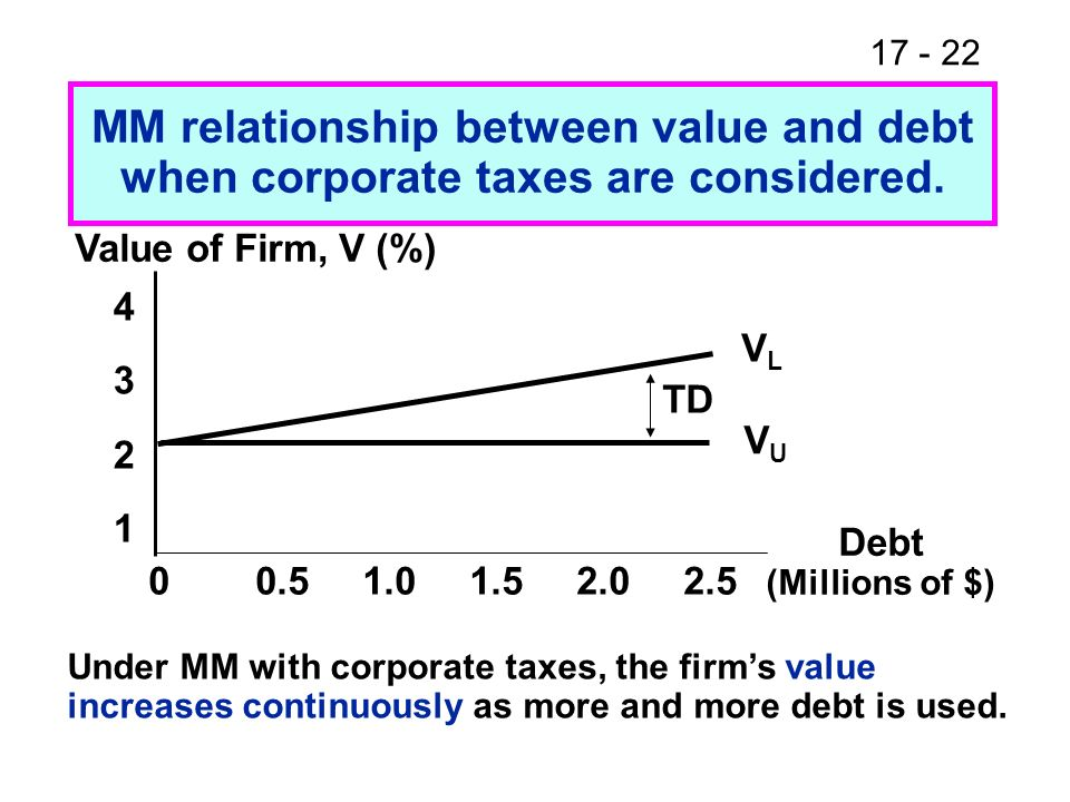 17 - 22 Value of Firm, V (%) 43214321 00.51.01.52.02.5 Debt (Millions of $) VLVL VUVU MM relationship between value and debt when corporate taxes are