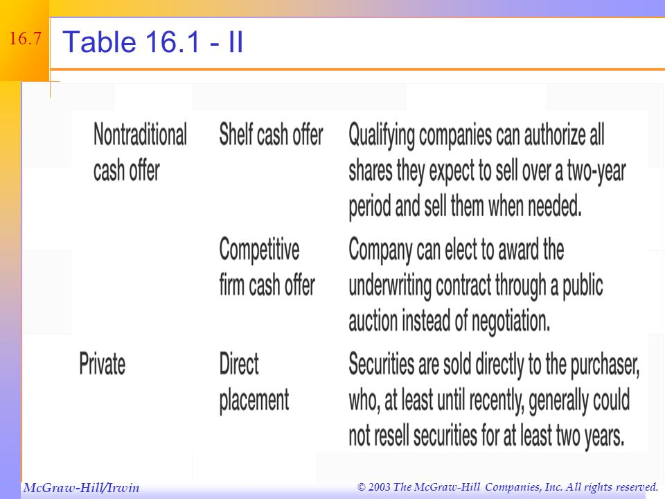 McGraw-Hill/Irwin © 2003 The McGraw-Hill Companies, Inc. All rights reserved. 16.6 Table 16.1 - I