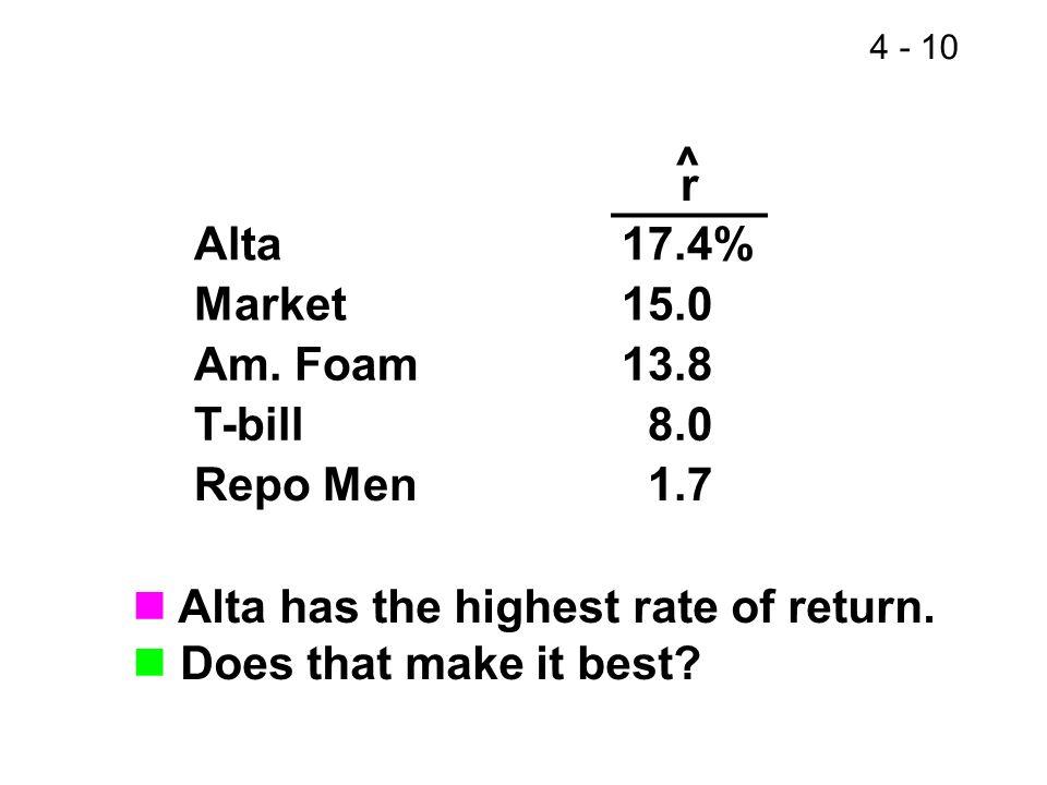4 - 10 Alta has the highest rate of return. Does that make it best? r Alta17.4% Market15.0 Am. Foam13.8 T-bill 8.0 Repo Men 1.7 ^
