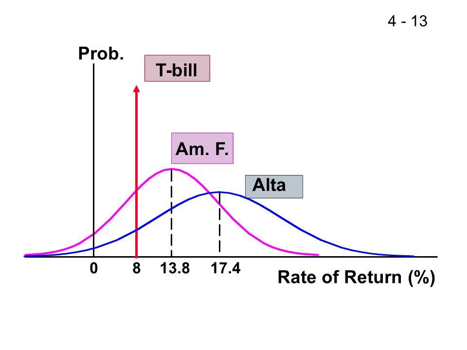 4 - 13 Prob. Rate of Return (%) T-bill Am. F. Alta 0813.817.4