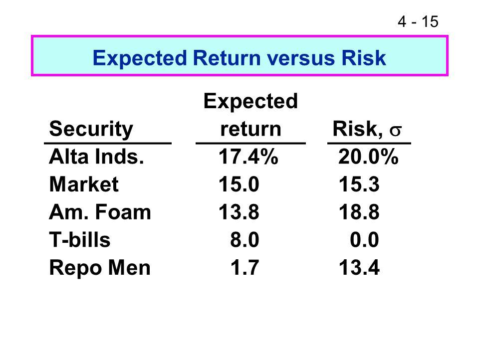 4 - 15 Expected Return versus Risk Expected Securityreturn Risk, Alta Inds. 17.4% 20.0% Market 15.0 15.3 Am. Foam 13.8 18.8 T-bills 8.0 0.0 Repo Men 1