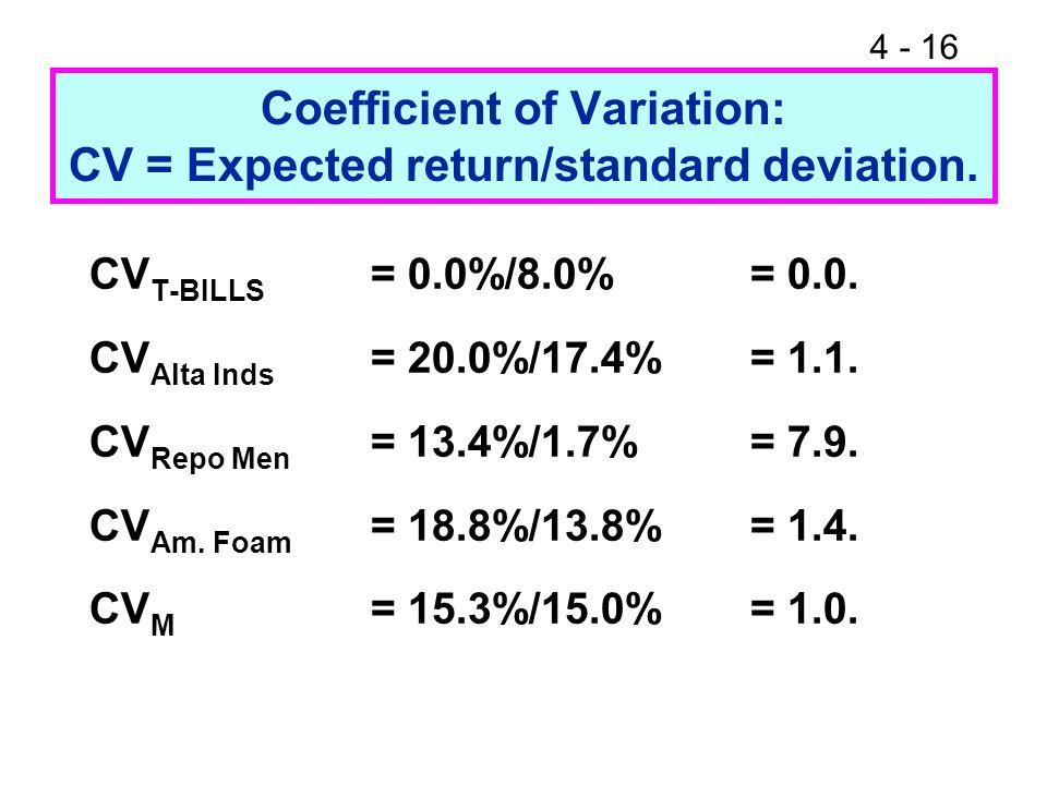 4 - 16 Coefficient of Variation: CV = Expected return/standard deviation. CV T-BILLS = 0.0%/8.0% = 0.0. CV Alta Inds = 20.0%/17.4%= 1.1. CV Repo Men =