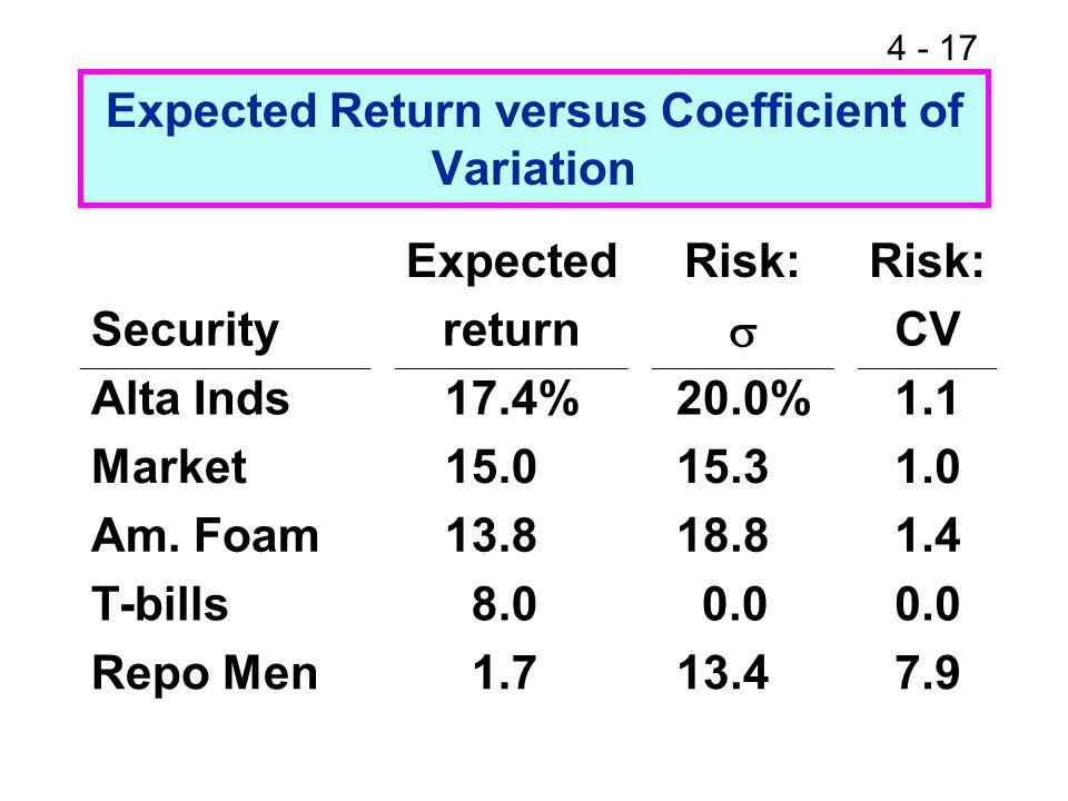 4 - 17 Expected Return versus Coefficient of Variation ExpectedRisk: Securityreturn CV Alta Inds 17.4% 20.0%1.1 Market 15.0 15.31.0 Am. Foam 13.8 18.8