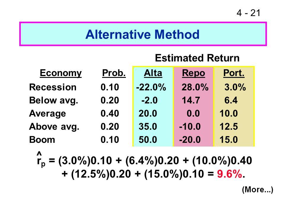4 - 21 Alternative Method r p = (3.0%)0.10 + (6.4%)0.20 + (10.0%)0.40 + (12.5%)0.20 + (15.0%)0.10 = 9.6%. ^ Estimated Return (More...) EconomyProb.Alt
