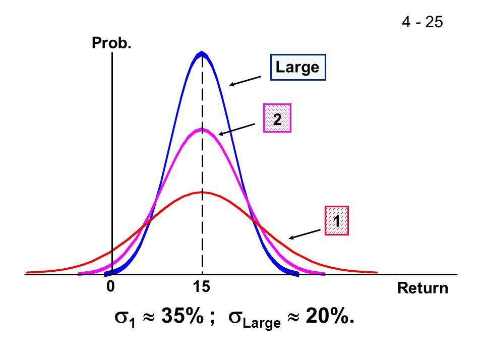 4 - 25 Large 0 15 Prob. 2 1 1 35% ; Large 20%. Return