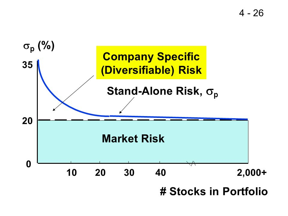 4 - 26 # Stocks in Portfolio 102030 40 2,000+ Company Specific (Diversifiable) Risk Market Risk 20 0 Stand-Alone Risk, p p (%) 35