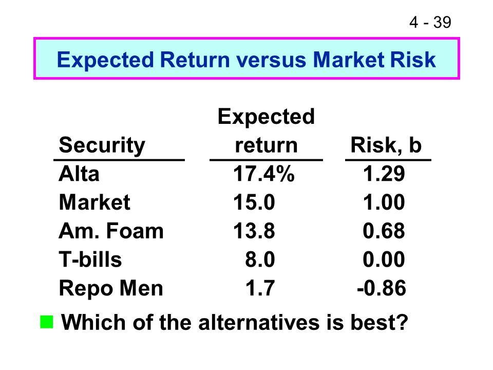 4 - 39 Expected Return versus Market Risk Which of the alternatives is best? Expected SecurityreturnRisk, b Alta 17.4% 1.29 Market 15.0 1.00 Am. Foam