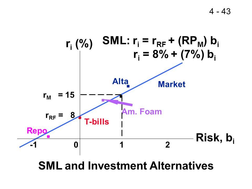 4 - 43.. Repo. Alta T-bills. Am. Foam r M = 15 r RF = 8 -1 0 1 2. SML: r i = r RF + (RP M ) b i r i = 8% + (7%) b i r i (%) Risk, b i SML and Investme