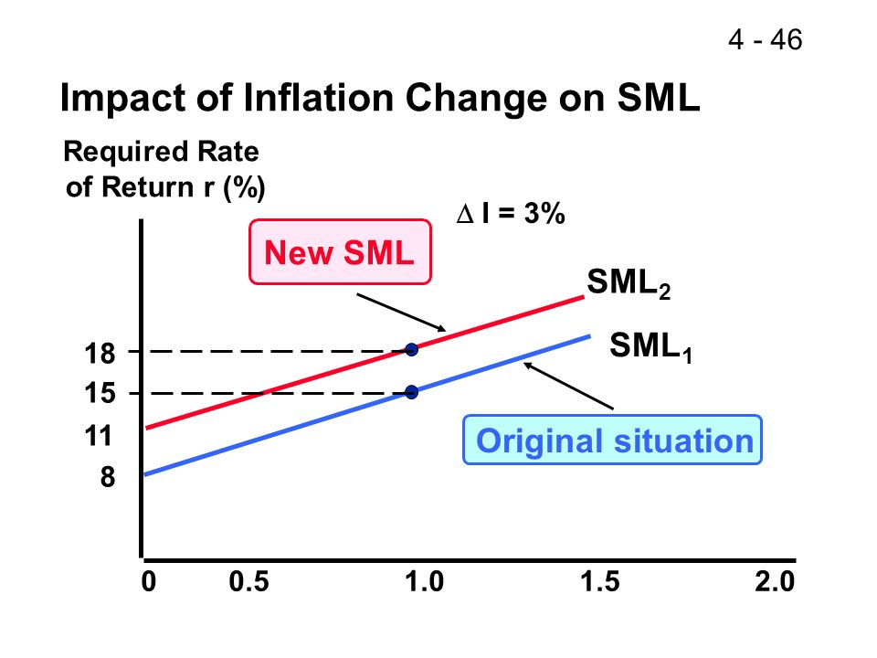 4 - 46 SML 1 Original situation Required Rate of Return r (%) SML 2 00.51.01.52.0 18 15 11 8 New SML I = 3% Impact of Inflation Change on SML