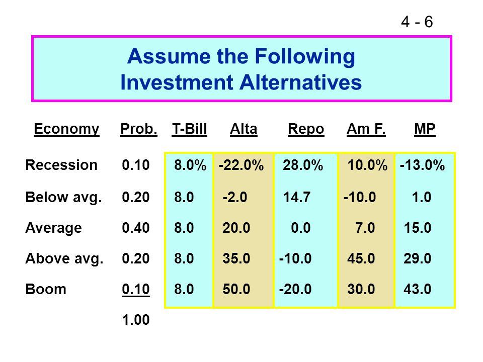 4 - 37 If b = 1.0, stock has average risk.If b > 1.0, stock is riskier than average.
