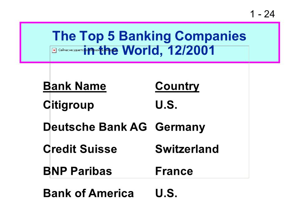 1 - 24 The Top 5 Banking Companies in the World, 12/2001 Bank NameCountry CitigroupU.S. Deutsche Bank AGGermany Credit SuisseSwitzerland BNP ParibasFr
