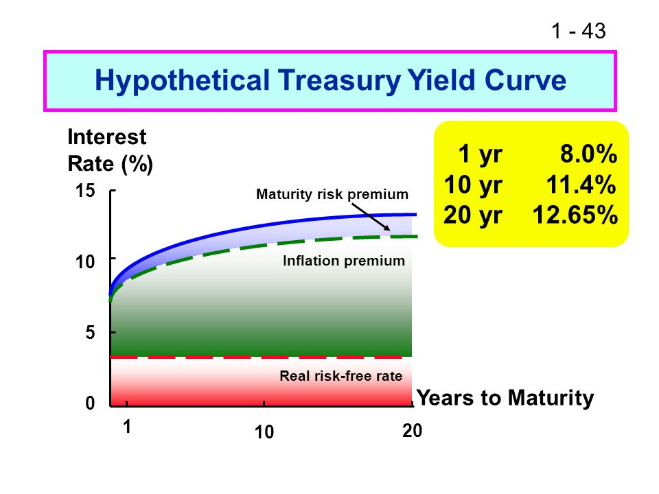 1 - 43 Hypothetical Treasury Yield Curve 0 5 10 15 1 10 20 Years to Maturity Interest Rate (%) 1 yr 8.0% 10 yr 11.4% 20 yr 12.65% Real risk-free rate