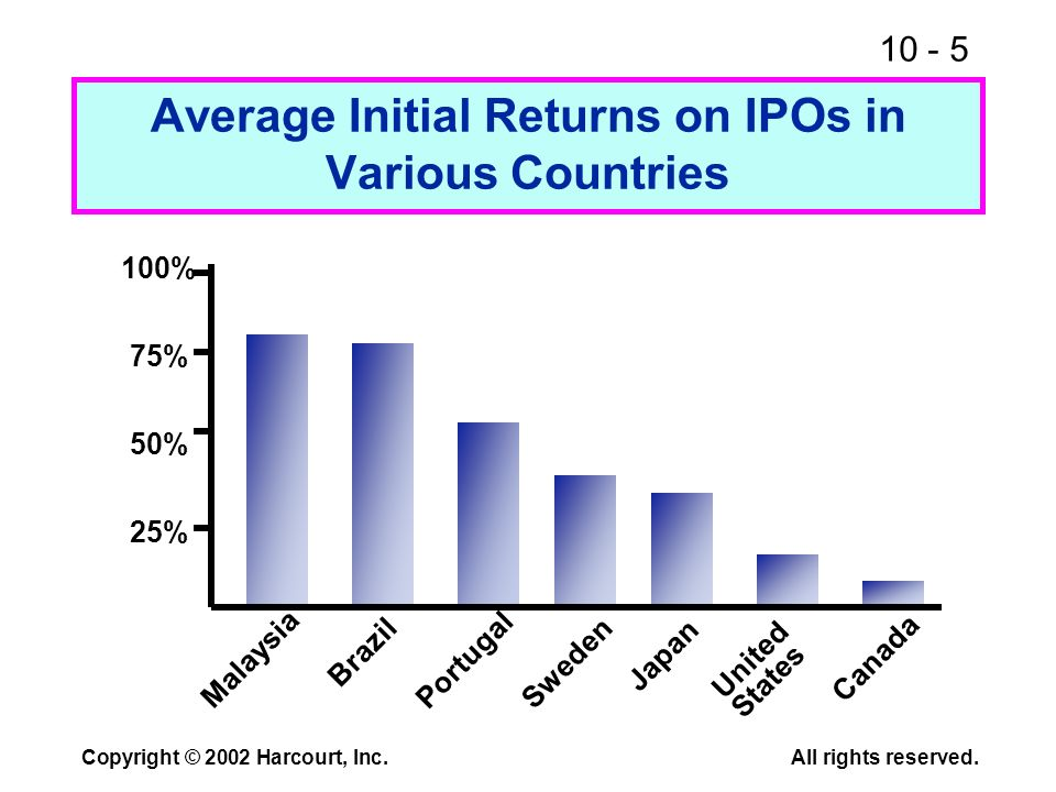 10 - 5 Copyright © 2002 Harcourt, Inc.All rights reserved. Average Initial Returns on IPOs in Various Countries Malaysia 100% 75% 50% 25% Brazil Portu