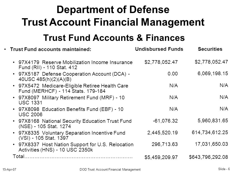 Slide Apr-07DOD Trust Account Financial Management Department of Defense Trust Account Financial Management Trust Fund Accounts & Finances Trust Fund accounts maintained: 97X4179 Reserve Mobilization Income Insurance Fund (RII) Stat.