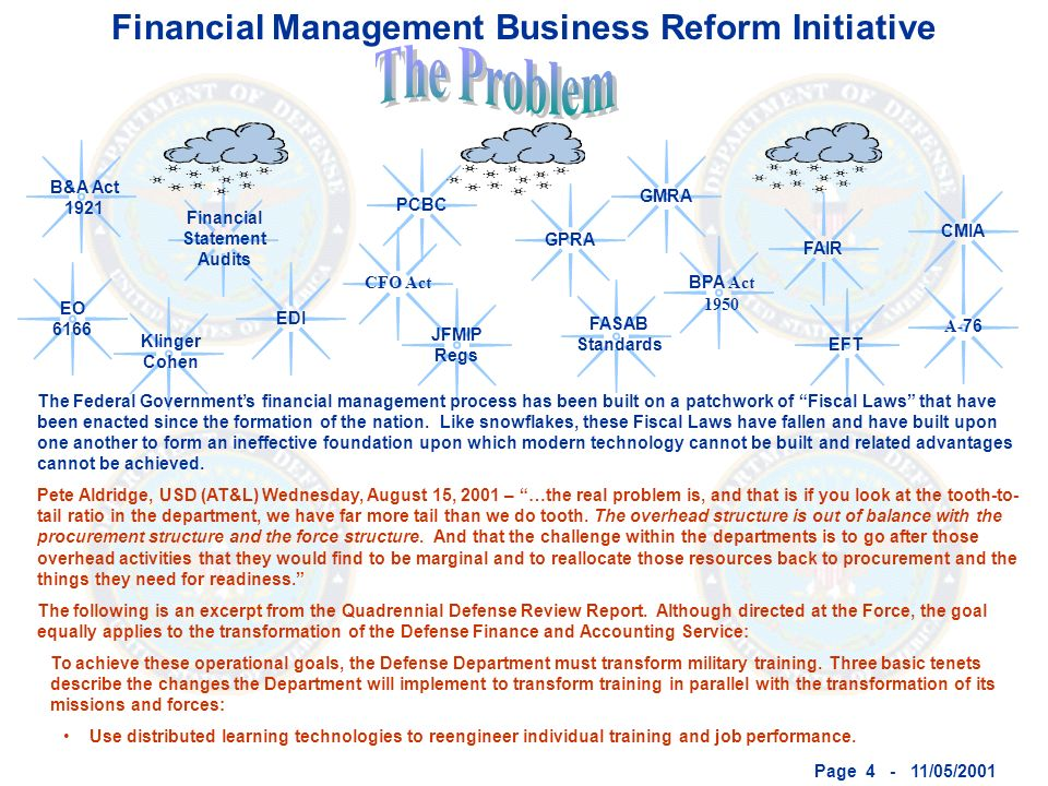 Page 4 - 11/05/2001 EO 6166 FAIR CFO Act PCBCCMIAGMRAGPRAEFTEDI A- 76 JFMIP Regs Klinger Cohen Financial Statement Audits FASAB Standards B&A Act 1921 BPA Act 1950 The Federal Governments financial management process has been built on a patchwork of Fiscal Laws that have been enacted since the formation of the nation.