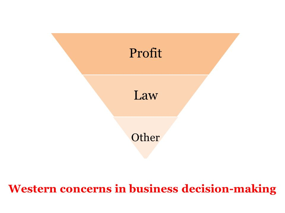 27 Profit Law Other Western concerns in business decision-making