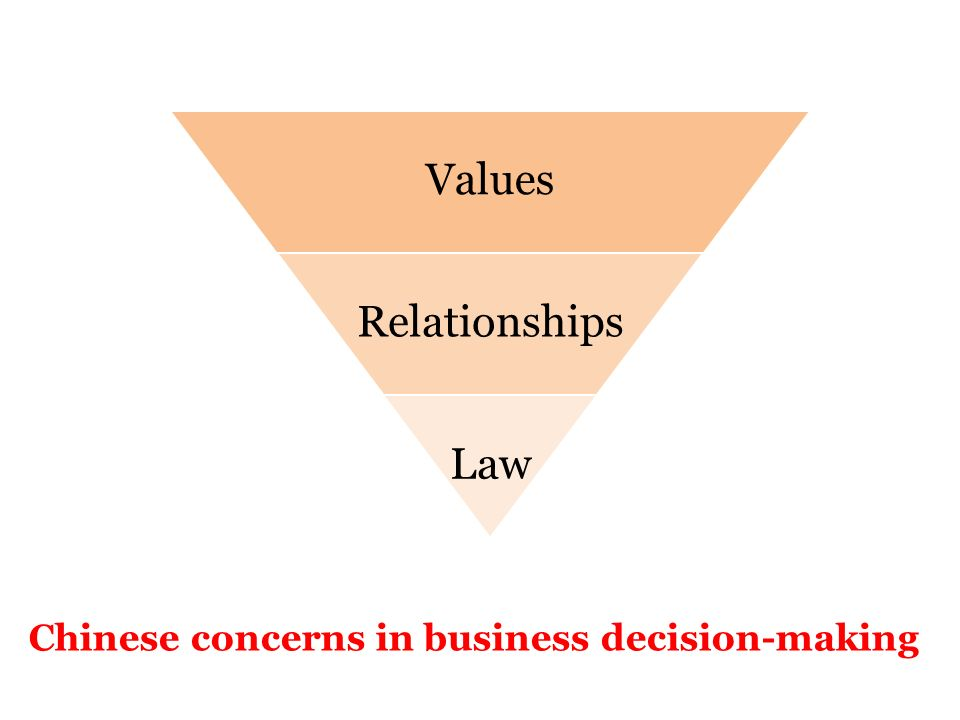 28 Values Relationships Law Chinese concerns in business decision-making