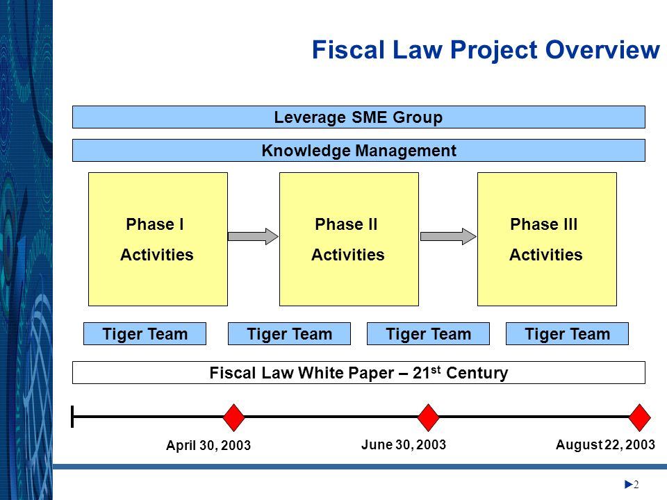 Change Management Center 2 Fiscal Law Project Overview Leverage SME Group Knowledge Management Fiscal Law White Paper – 21 st Century Tiger Team Phase I Activities Phase II Activities Phase III Activities April 30, 2003 June 30, 2003August 22, 2003