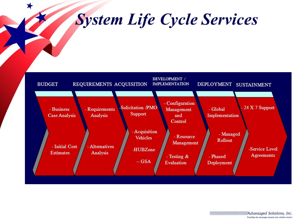 System Life Cycle Services BUDGETREQUIREMENTS - Initial Cost Estimates ACQUISITION DEVELOPMENT / IMPLEMENTATION DEPLOYMENT - Requirements Analysis - Acquisition Vehicles -HUBZone -- GSA - Alternatives Analysis -Solicitation /PMO Support - Configuration Management and Control - Global Implementation - Business Case Analysis - Resource Management - Phased Deployment - Testing & Evaluation SUSTAINMENT - 24 X 7 Support -Service Level Agreements - Managed Rollout