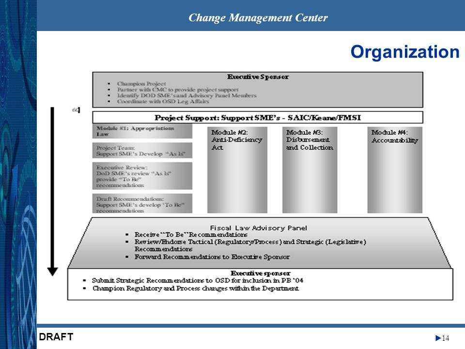 Change Management Center 14 DRAFT Organization