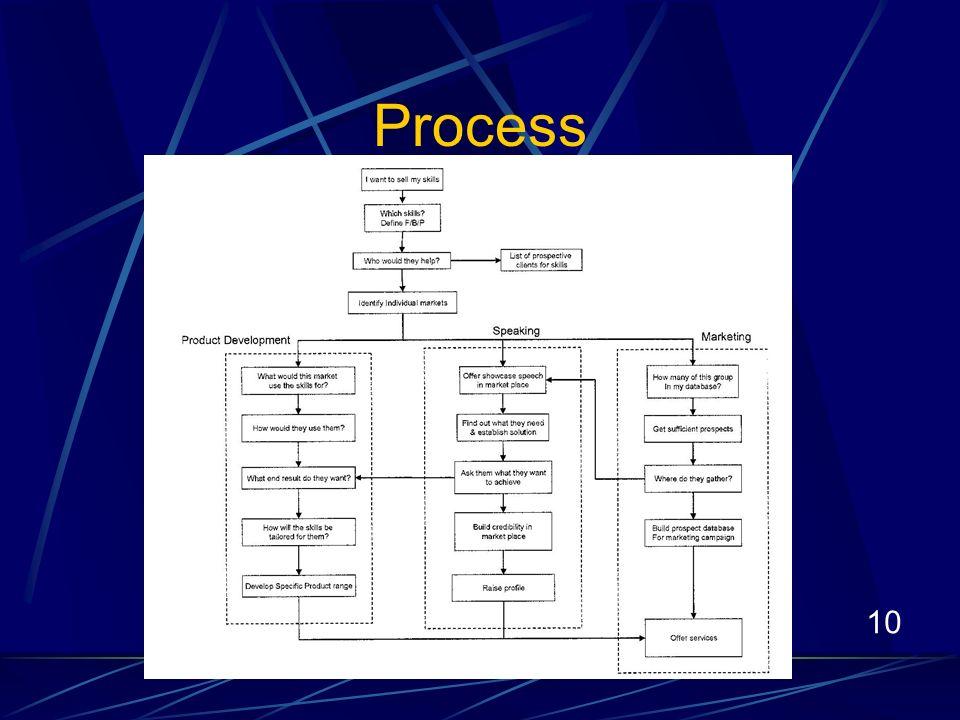 10 Process