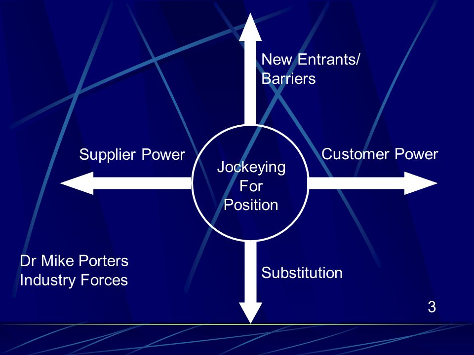 3 Customer Power Supplier Power New Entrants/ Barriers Substitution Dr Mike Porters Industry Forces Jockeying For Position
