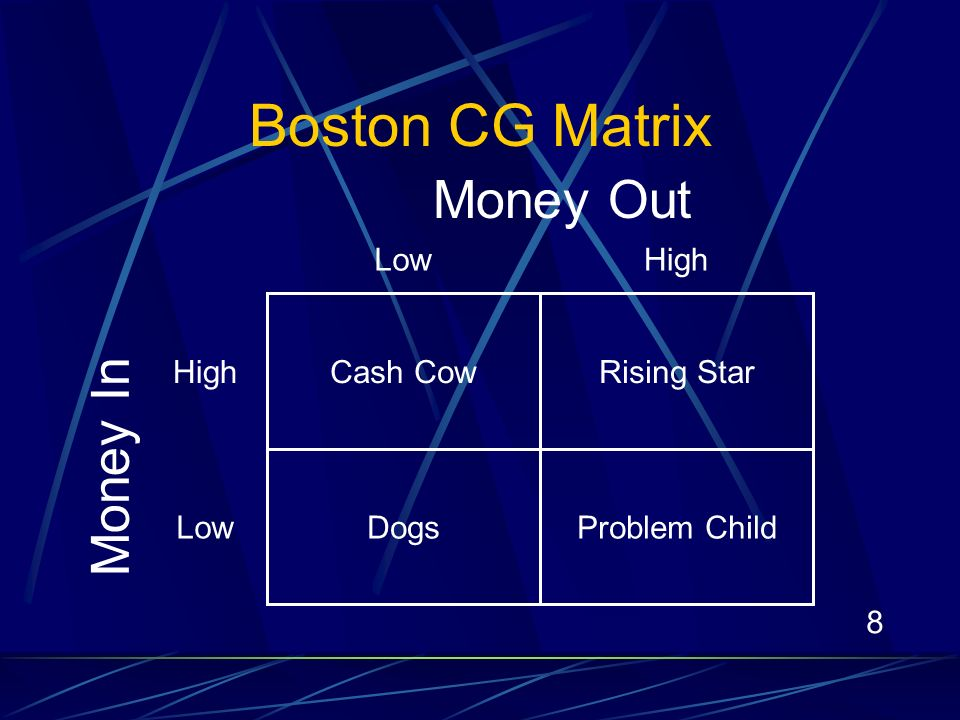 8 Money Out Money In Cash Cow Problem Child Rising Star Dogs HighLow High Low Boston CG Matrix