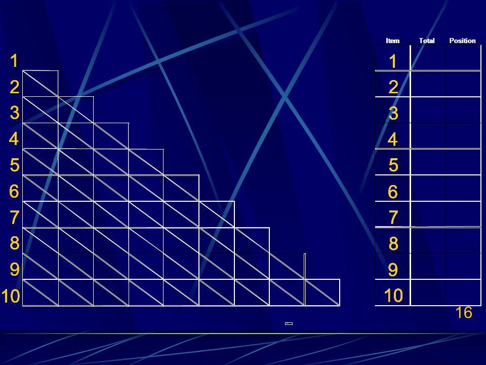 16 ItemTotalPosition 1 1 22 3 3 4 4 55 6 6 77 8 8 9 9 10..