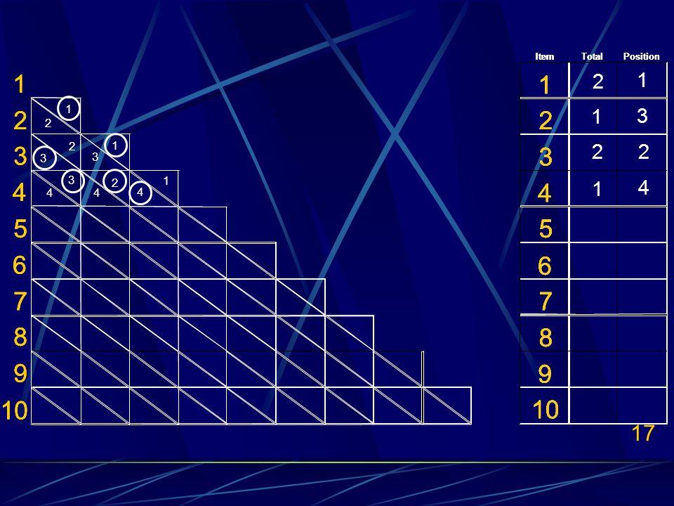 17 ItemTotalPosition 1 1 22 3 3 4 4 55 6 6 77 8 8 9 9 10 ItemTotalPosition 1 1 22 3 3 4 4 55 6 6 77 8 8 9 9 10 1 3 4 1 1 2 2 2 3 3 4 4 2 2 1 1 1 2 3 4