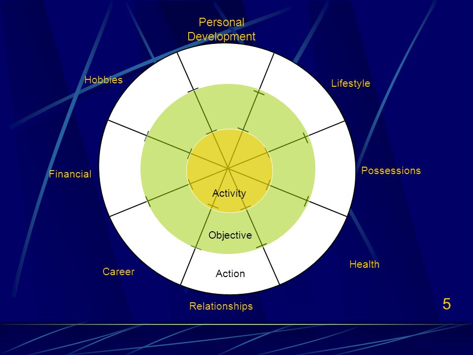 5 Personal Development Lifestyle Possessions Relationships Career Financial Hobbies Health Activity Objective Action