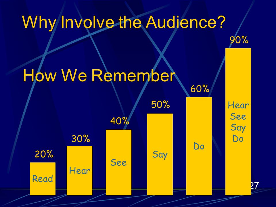27 Read 20% Hear 30% See 40% Say 50% Do 60% Hear See Say Do 90% How We Remember Why Involve the Audience?