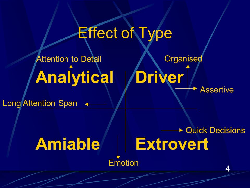 4 Driver AmiableExtrovert Analytical Assertive Quick Decisions Long Attention Span Attention to Detail Organised Emotion Effect of Type