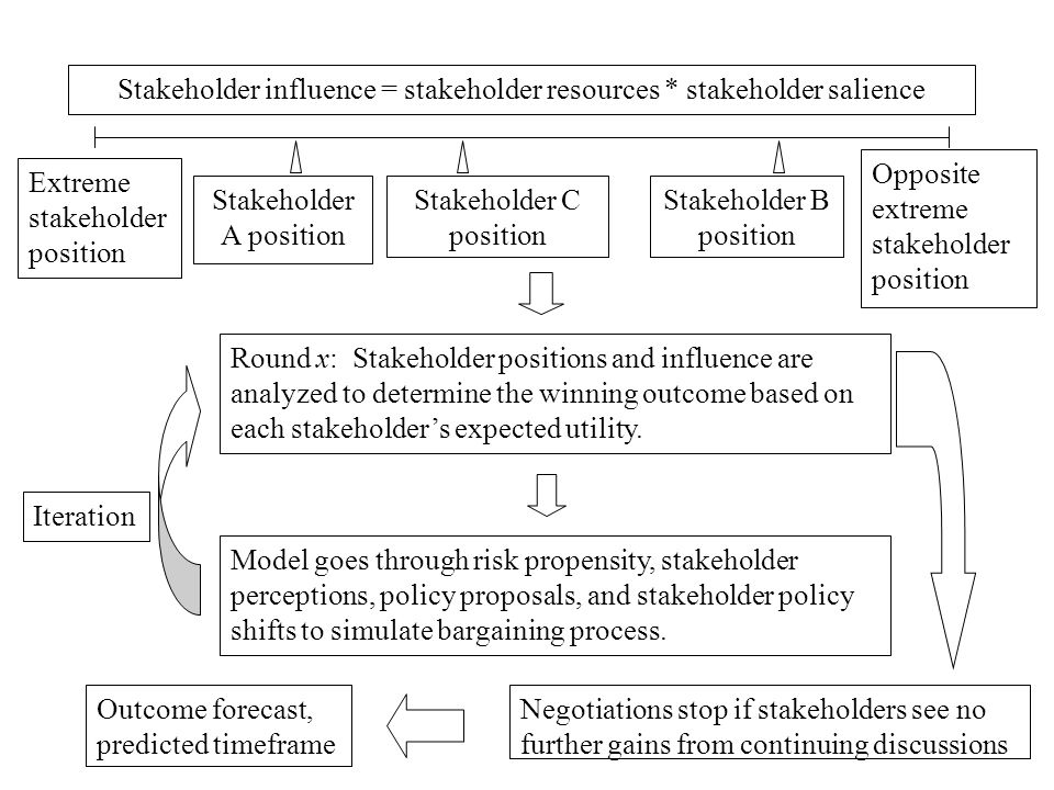 Extreme stakeholder position Opposite extreme stakeholder position Stakeholder A position Stakeholder C position Stakeholder B position Round x: Stakeholder positions and influence are analyzed to determine the winning outcome based on each stakeholders expected utility.