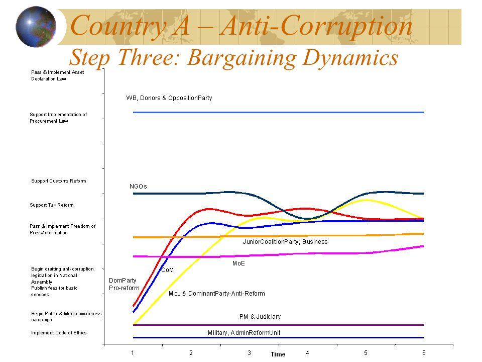 Country A – Anti-Corruption Step Three: Bargaining Dynamics