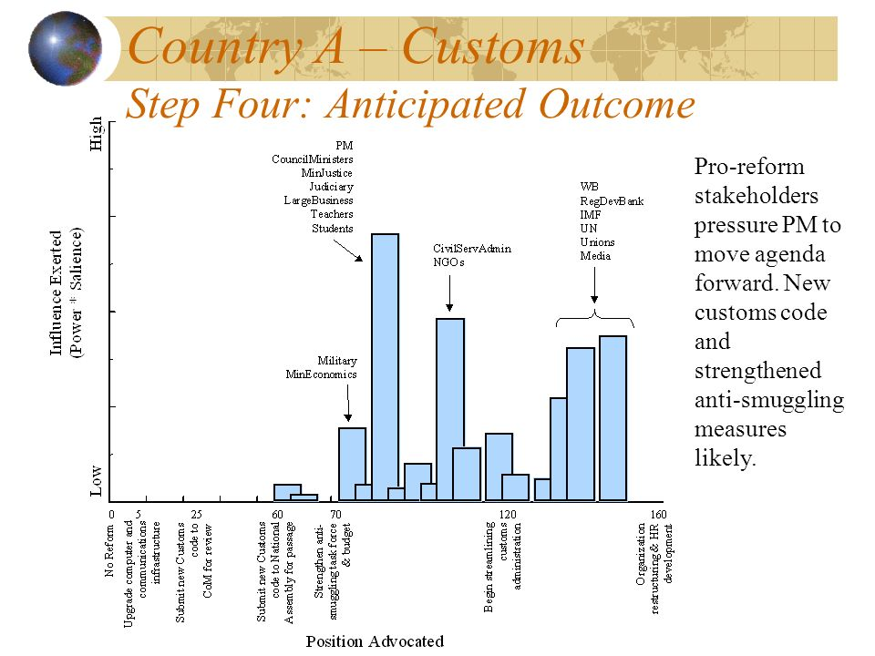 Country A – Customs Step Four: Anticipated Outcome Pro-reform stakeholders pressure PM to move agenda forward.