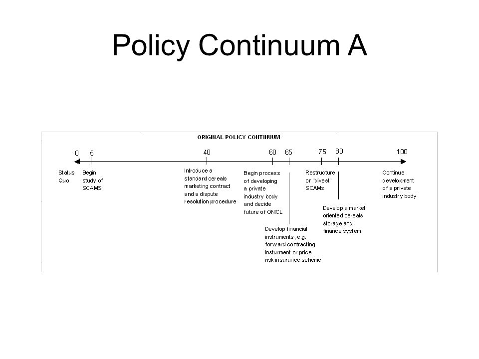 Policy Continuum A