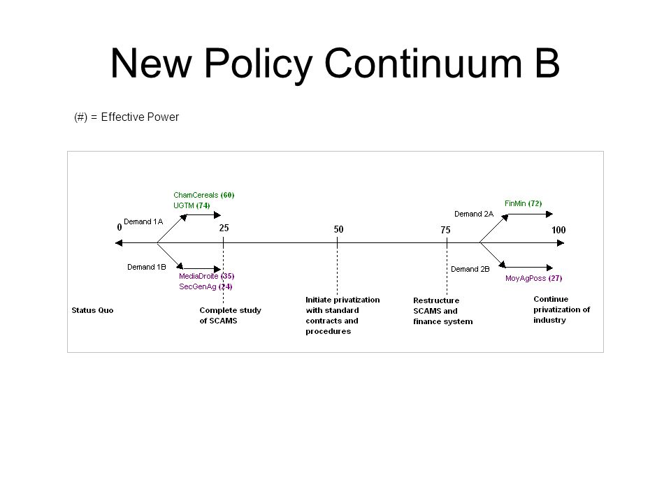 New Policy Continuum B (#) = Effective Power
