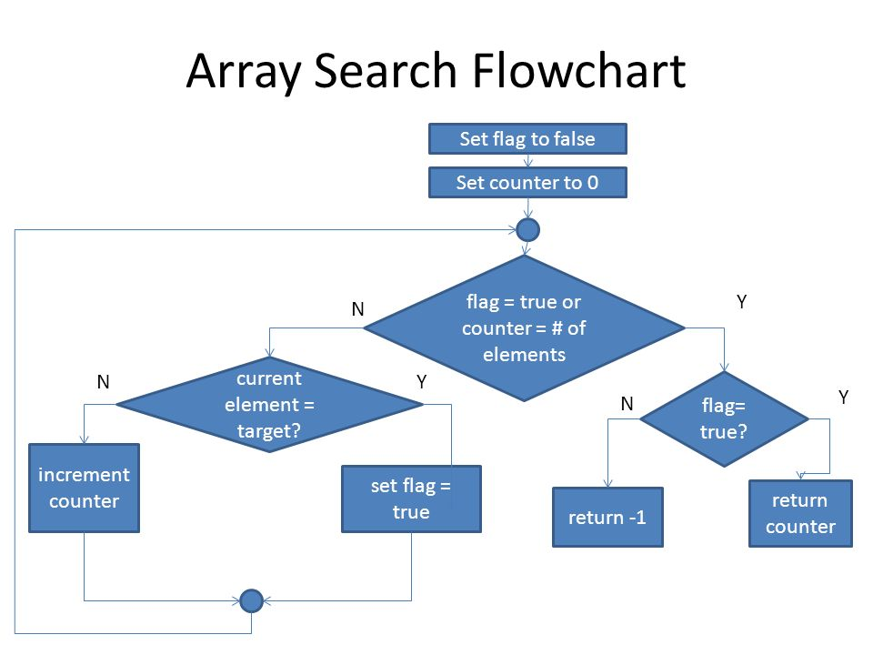 Array Search Flowchart Set flag to false Set counter to 0 flag = true or counter = # of elements current element = target? increment counter set flag