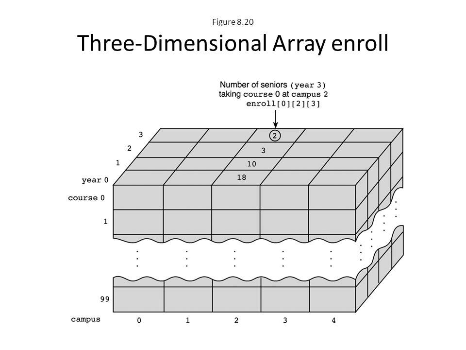 Figure 8.20 Three-Dimensional Array enroll