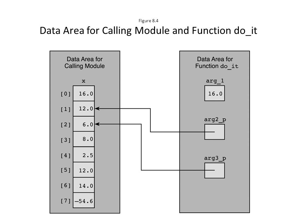 Figure 8.4 Data Area for Calling Module and Function do_it