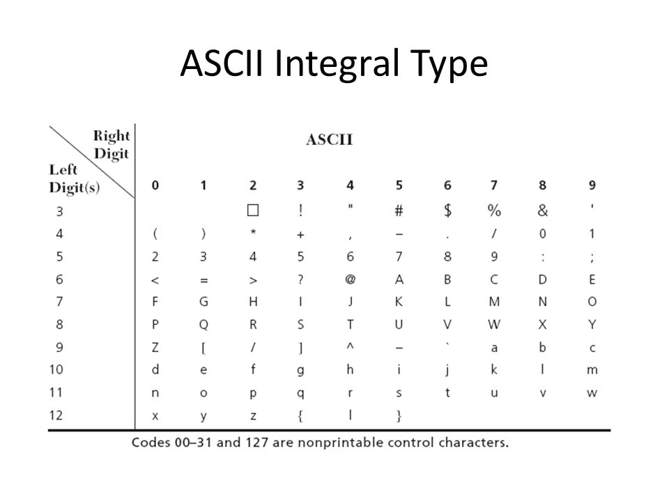 ASCII Integral Type