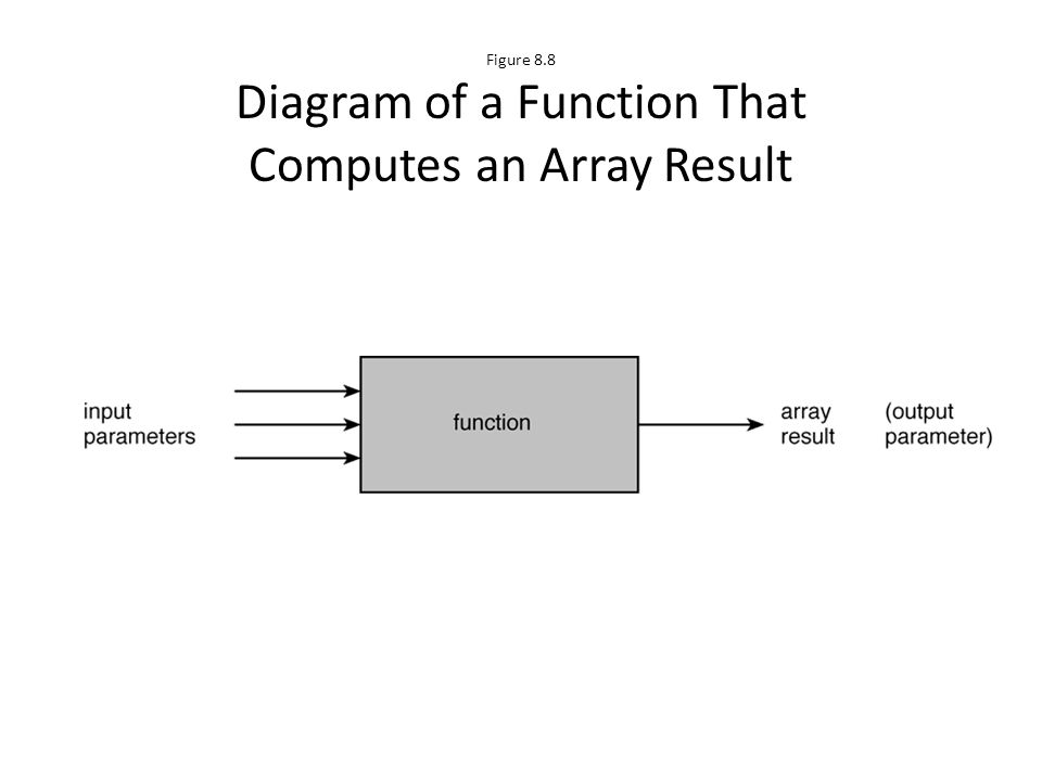 Figure 8.8 Diagram of a Function That Computes an Array Result