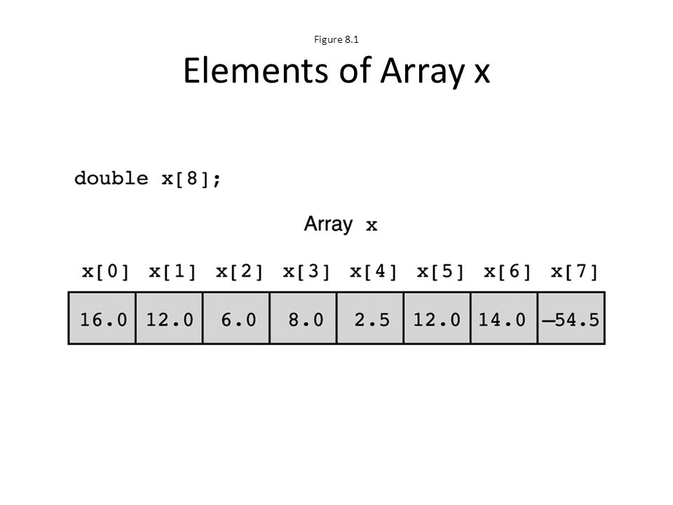 Figure 8.1 Elements of Array x